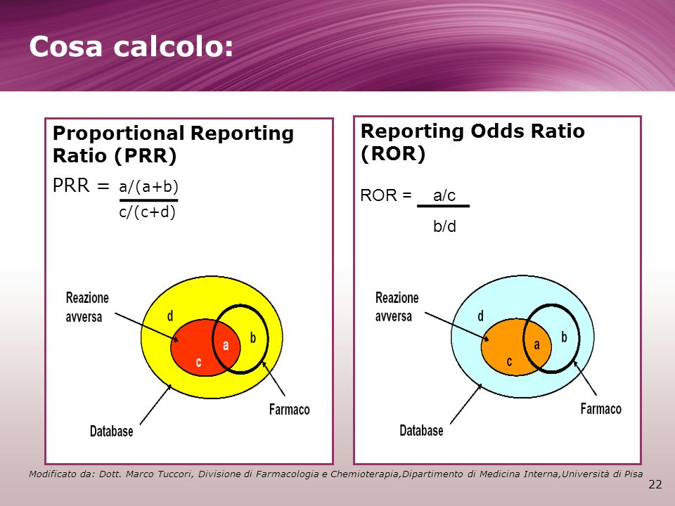 Cosa calcolo: Reporting Odds Ratio (ROR)