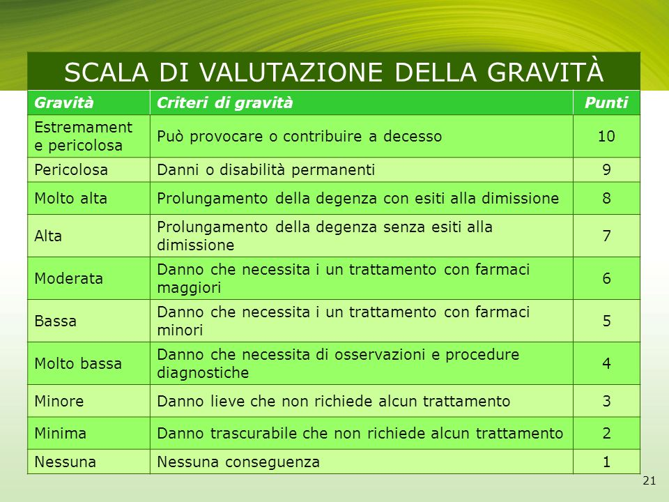 SCALA DI VALUTAZIONE DELLA GRAVITÀ