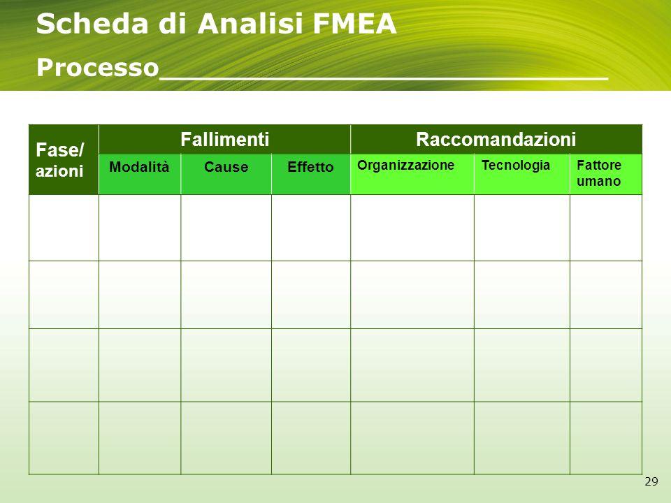 Scheda di Analisi FMEA Processo__________________________