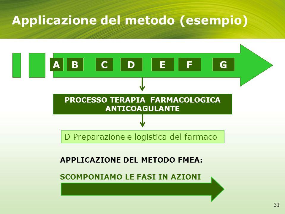 Applicazione del metodo (esempio)