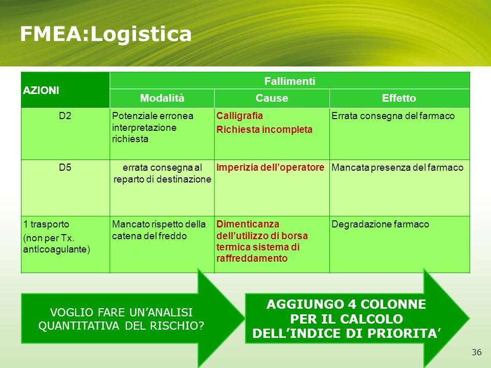 FMEA:Logistica AZIONI. Fallimenti. Modalità. Cause. Effetto. D2. Potenziale erronea interpretazione richiesta.