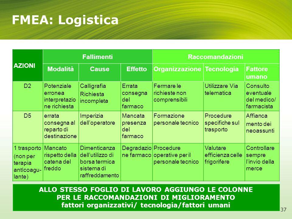 fattori organizzativi/ tecnologia/fattori umani