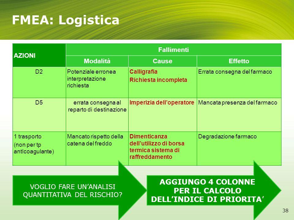 FMEA: Logistica AZIONI. Fallimenti. Modalità. Cause. Effetto. D2. Potenziale erronea interpretazione richiesta.