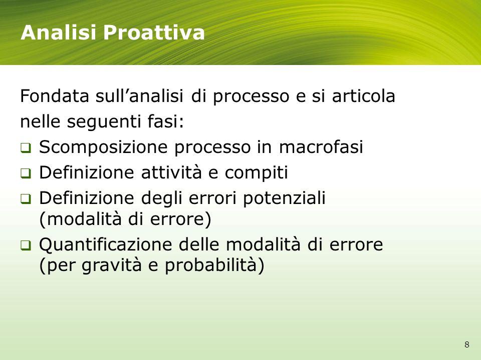 Analisi Proattiva Fondata sull'analisi di processo e si articola