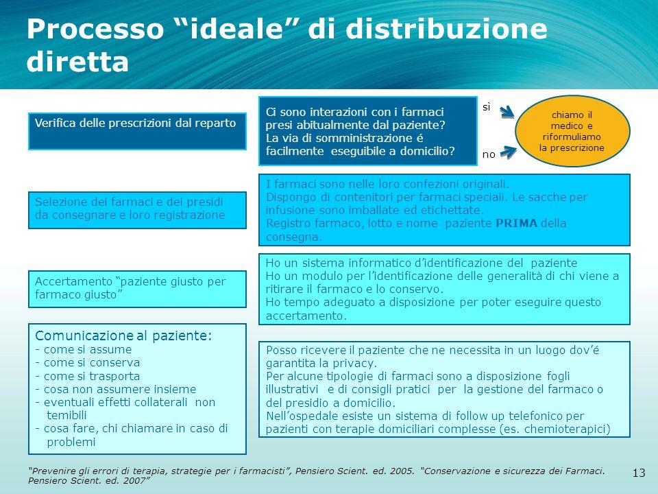 Processo ideale di distribuzione diretta