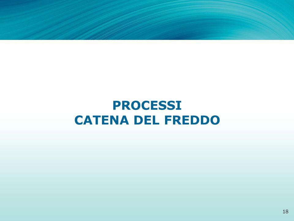 PROCESSI CATENA DEL FREDDO
