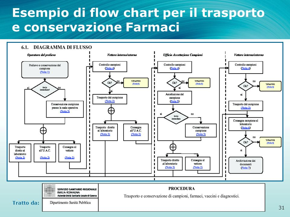 Esempio di flow chart per il trasporto e conservazione Farmaci