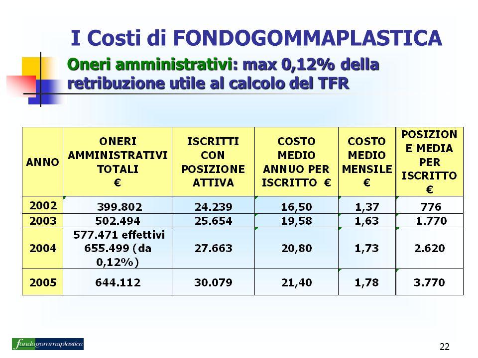 I Costi di FONDOGOMMAPLASTICA