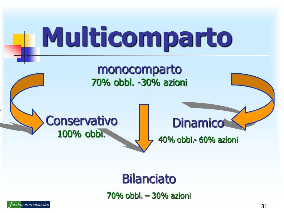 Multicomparto monocomparto Conservativo Dinamico Bilanciato