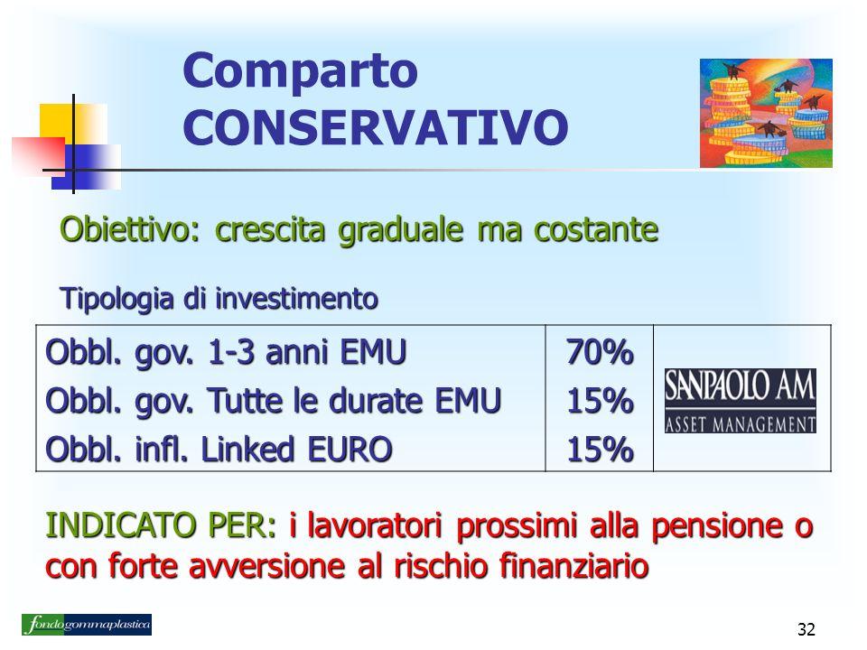 Comparto CONSERVATIVO