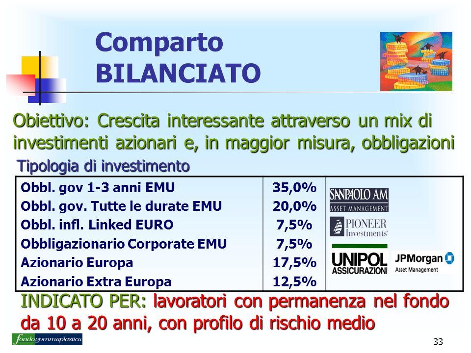 Comparto BILANCIATO Obiettivo: Crescita interessante attraverso un mix di investimenti azionari e, in maggior misura, obbligazioni.