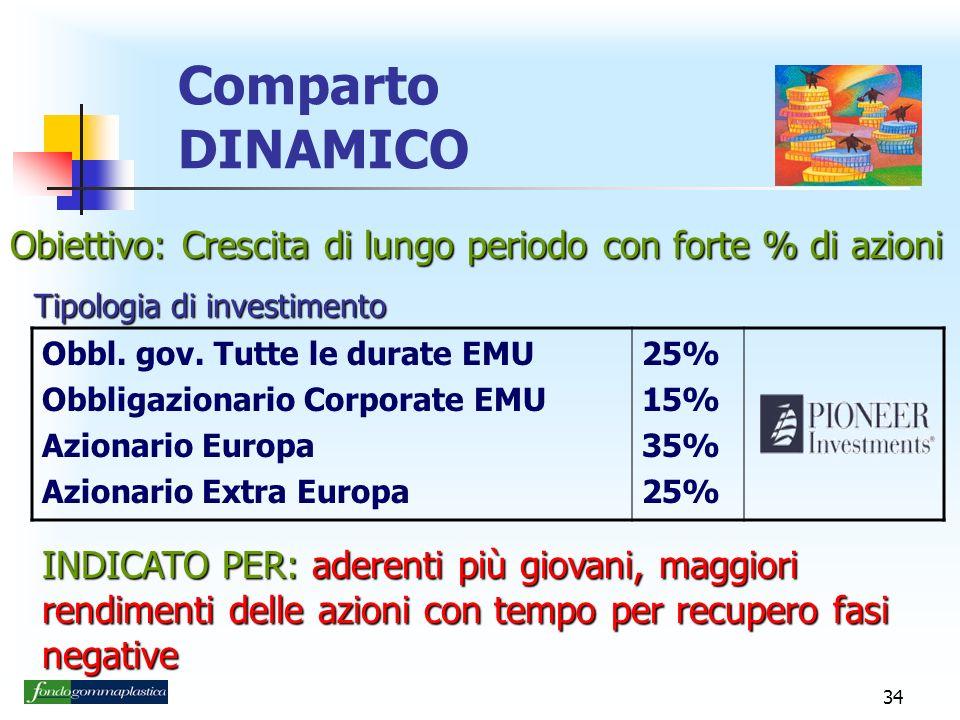 Comparto DINAMICO Obiettivo: Crescita di lungo periodo con forte % di azioni. Tipologia di investimento.