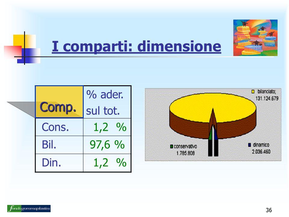 I comparti: dimensione