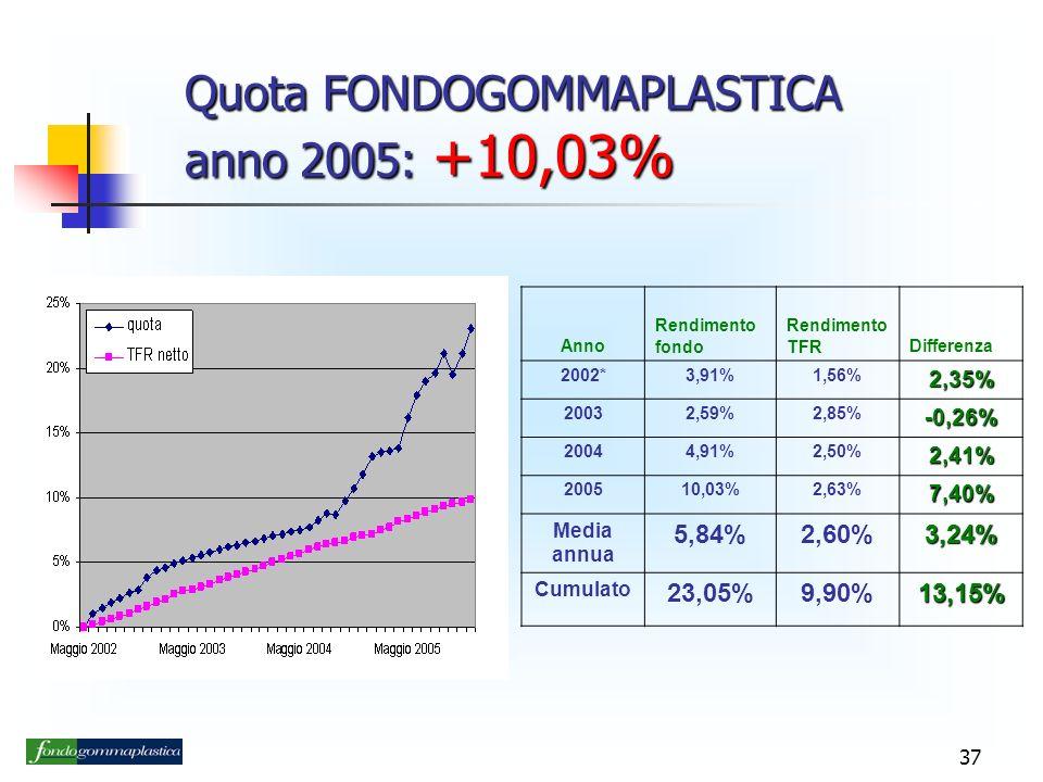 Quota FONDOGOMMAPLASTICA anno 2005: +10,03%