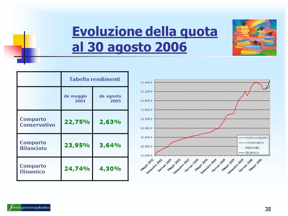 Evoluzione della quota al 30 agosto 2006