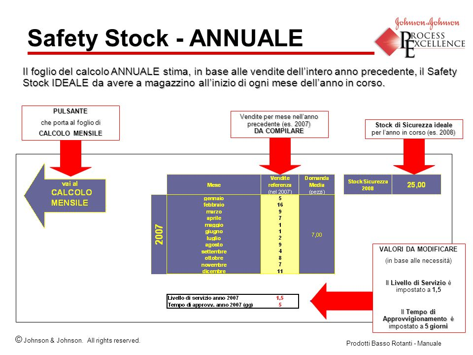 Safety Stock - ANNUALE