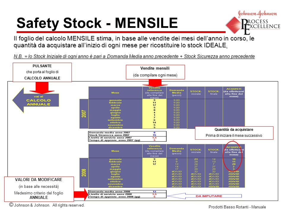 Safety Stock - MENSILE
