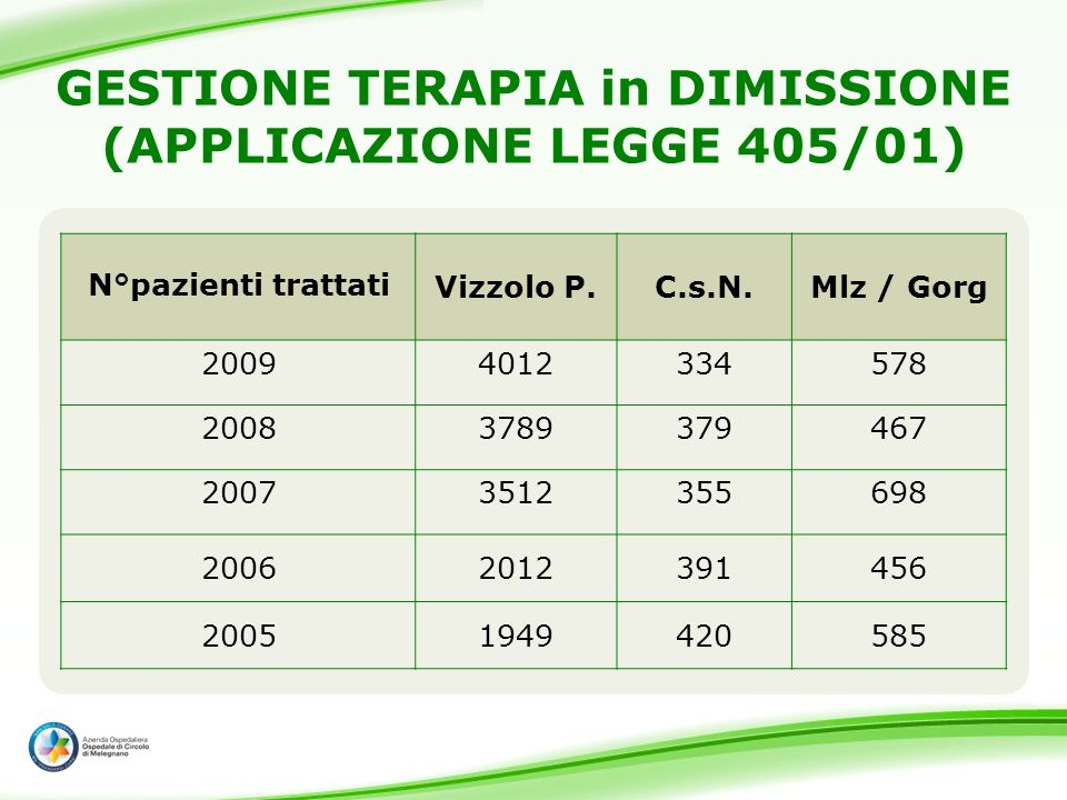 GESTIONE TERAPIA in DIMISSIONE (APPLICAZIONE LEGGE 405/01)
