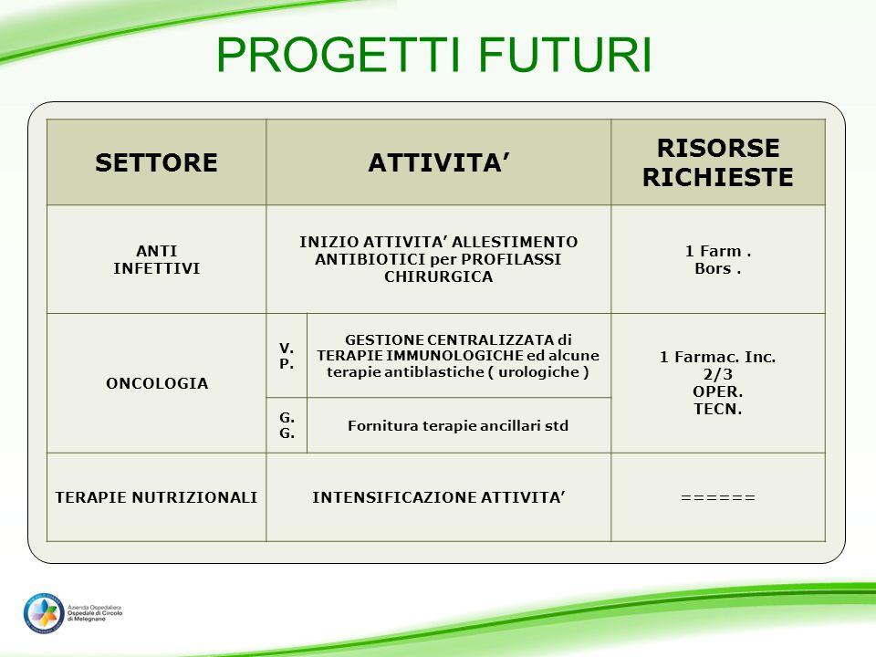 PROGETTI FUTURI SETTORE ATTIVITA' RISORSE RICHIESTE ANTI INFETTIVI
