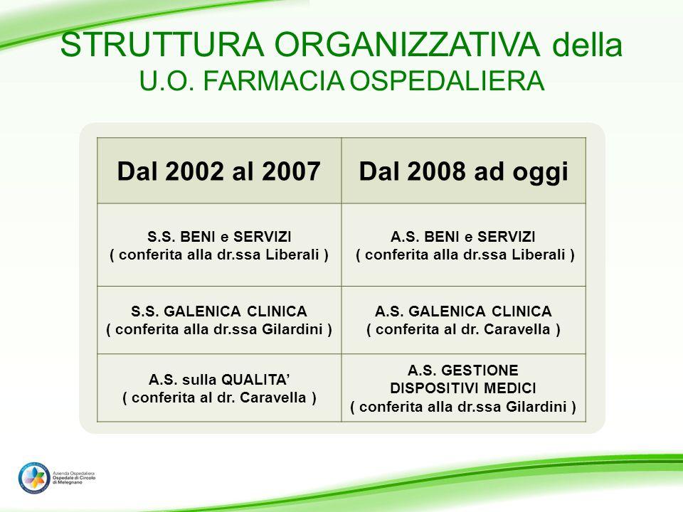 STRUTTURA ORGANIZZATIVA della U.O. FARMACIA OSPEDALIERA