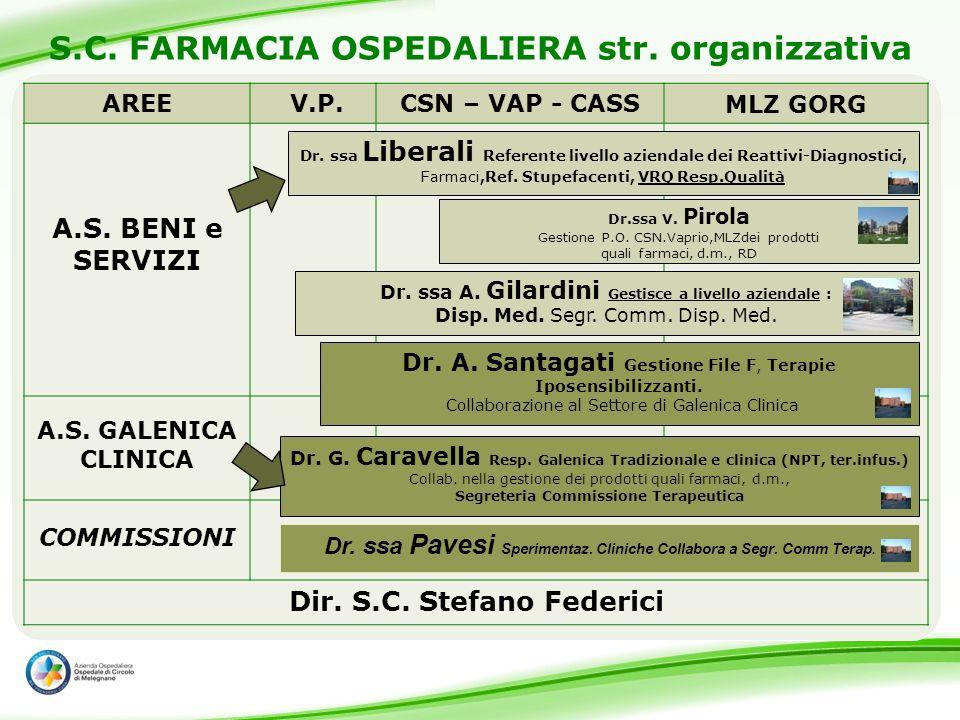 S.C. FARMACIA OSPEDALIERA str. organizzativa