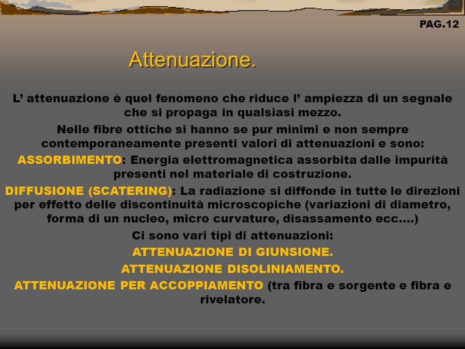 Attenuazione. PAG.12. L' attenuazione è quel fenomeno che riduce l' ampiezza di un segnale che si propaga in qualsiasi mezzo.