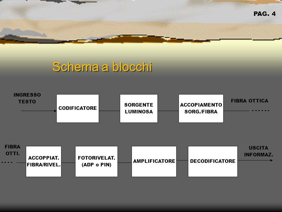Schema a blocchi PAG. 4 INGRESSO TESTO CODIFICATORE SORGENTE LUMINOSA