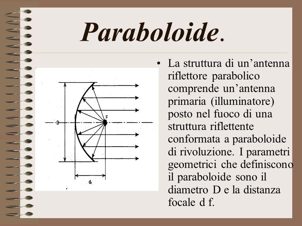 Paraboloide.