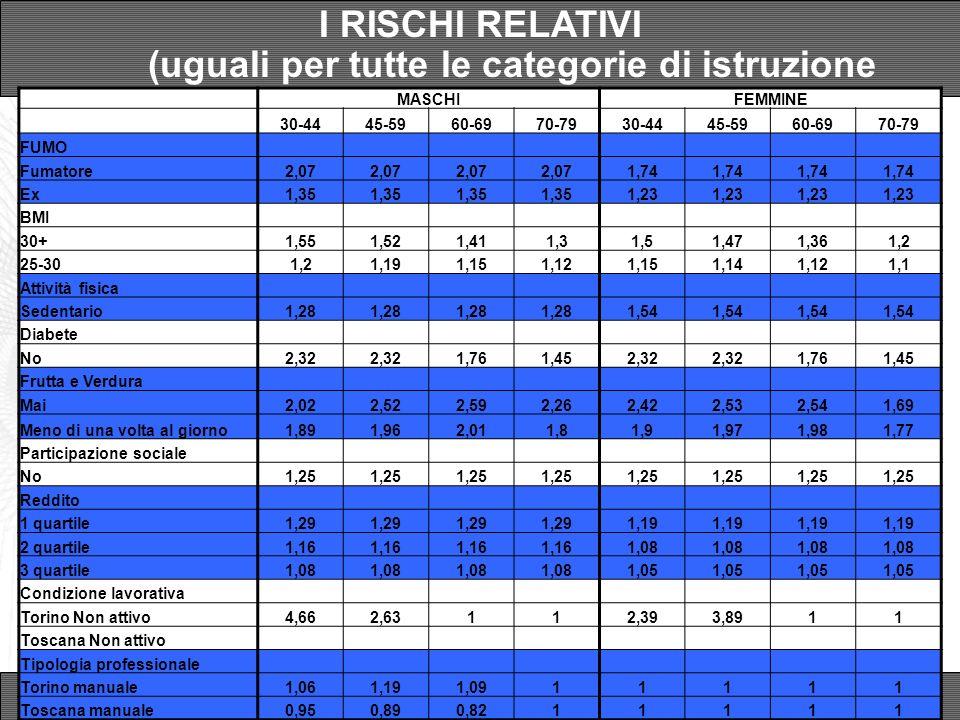 I RISCHI RELATIVI (uguali per tutte le categorie di istruzione