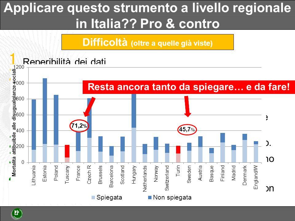 Applicare questo strumento a livello regionale in Italia Pro & contro