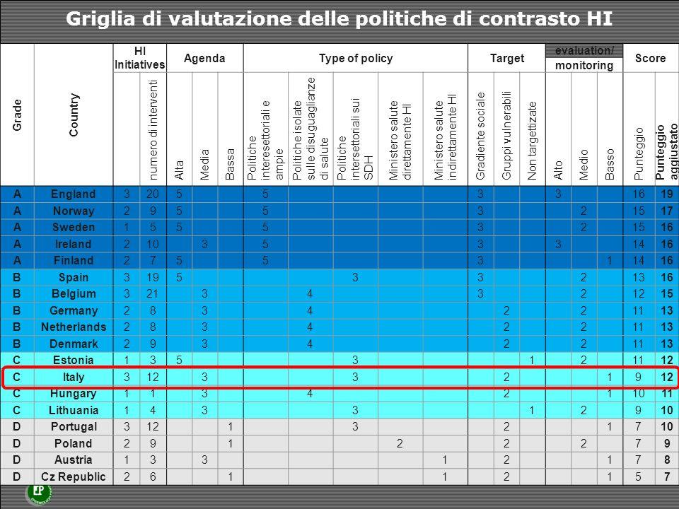 Griglia di valutazione delle politiche di contrasto HI