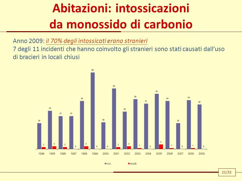 Abitazioni: intossicazioni da monossido di carbonio