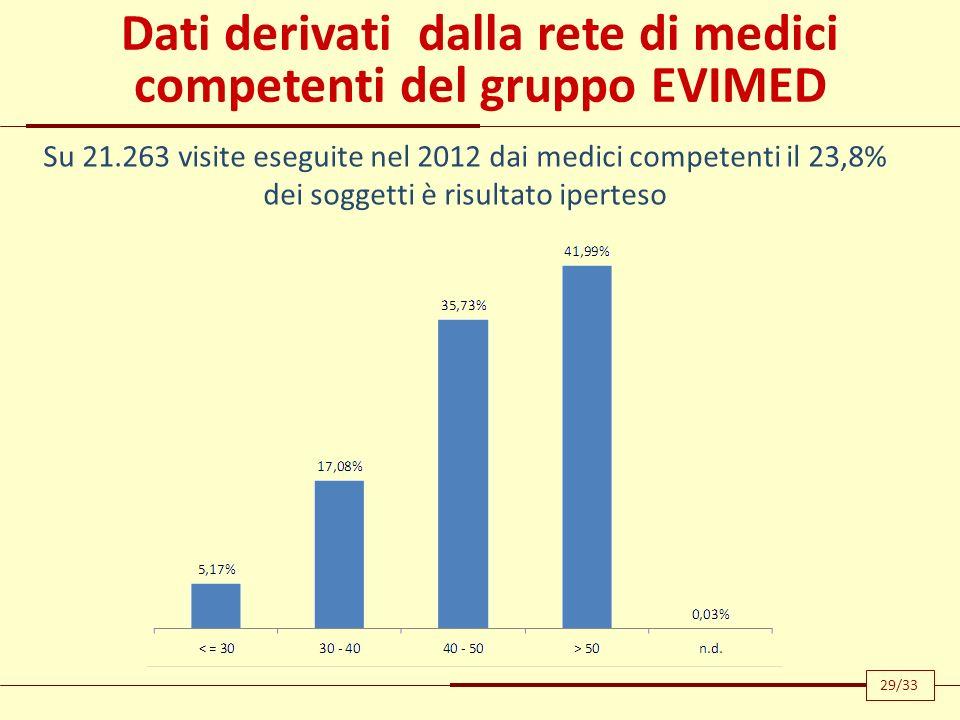 Dati derivati dalla rete di medici competenti del gruppo EVIMED