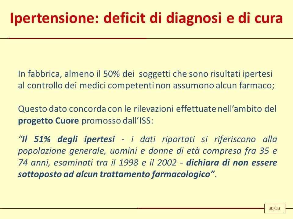 Ipertensione: deficit di diagnosi e di cura