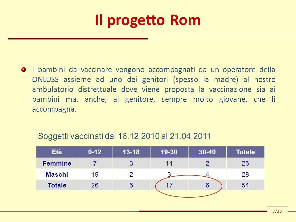 Soggetti vaccinati dal 16.12.2010 al 21.04.2011