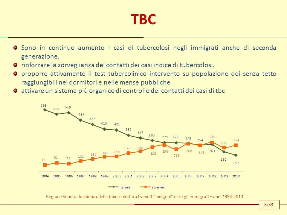 TBC Sono in continuo aumento i casi di tubercolosi negli immigrati anche di seconda generazione.