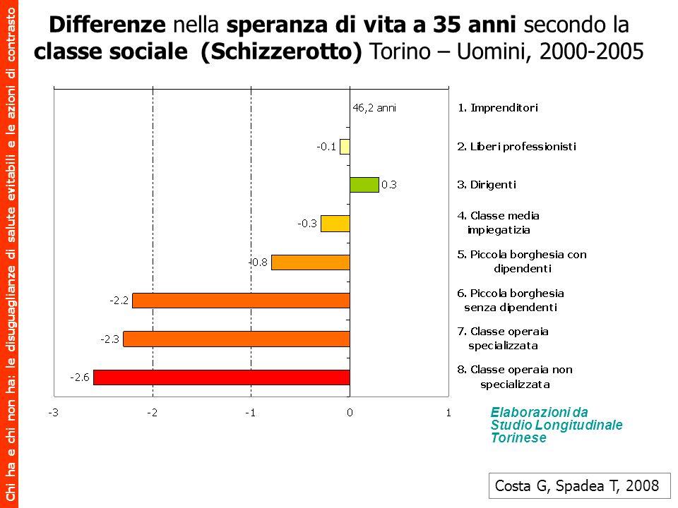 Differenze nella speranza di vita a 35 anni secondo la classe sociale (Schizzerotto) Torino – Uomini, 2000-2005