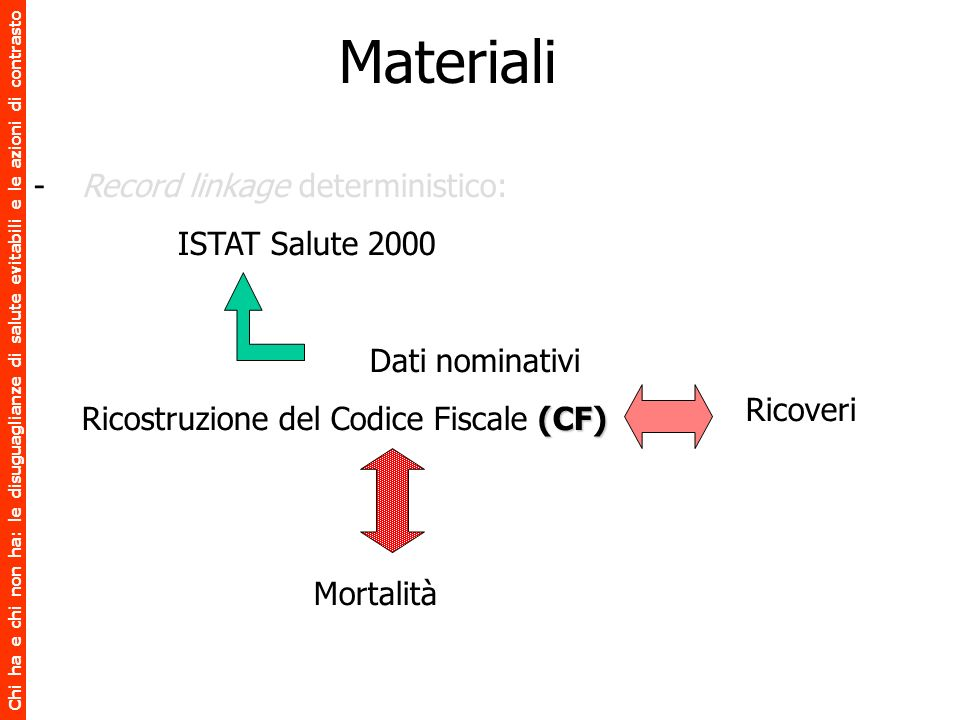 Materiali Record linkage deterministico: ISTAT Salute 2000