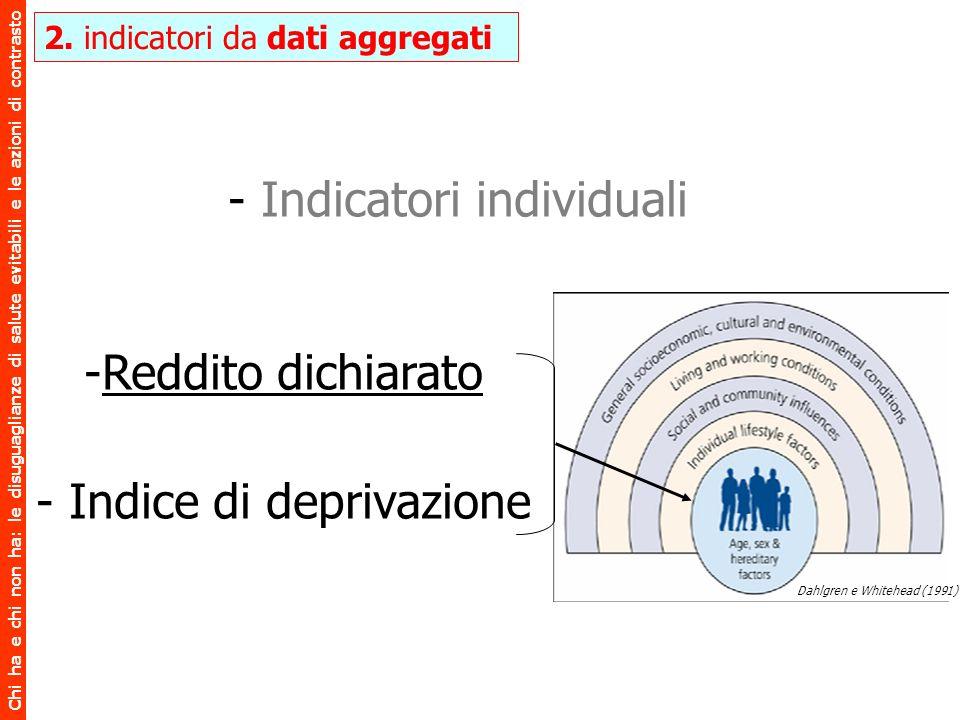 Indicatori individuali