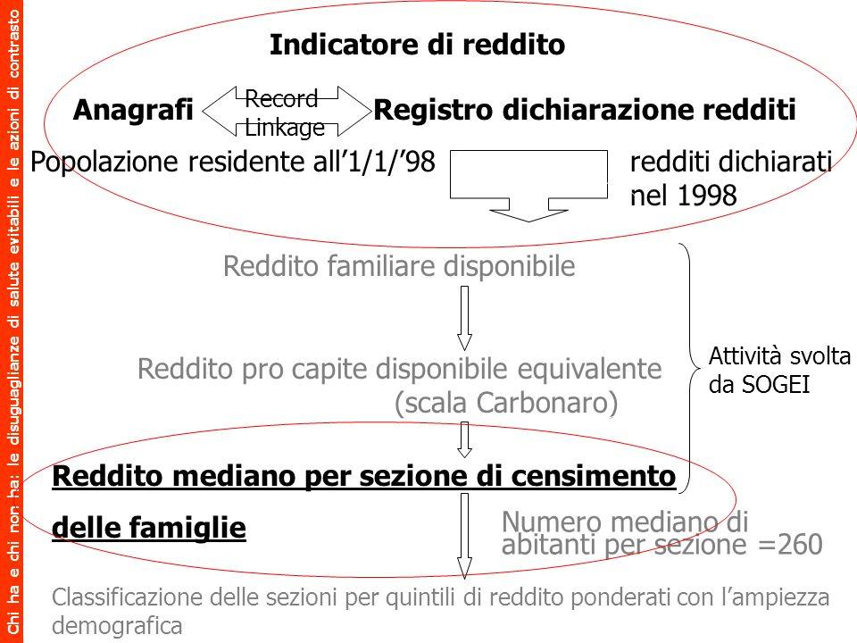 Anagrafi Registro dichiarazione redditi