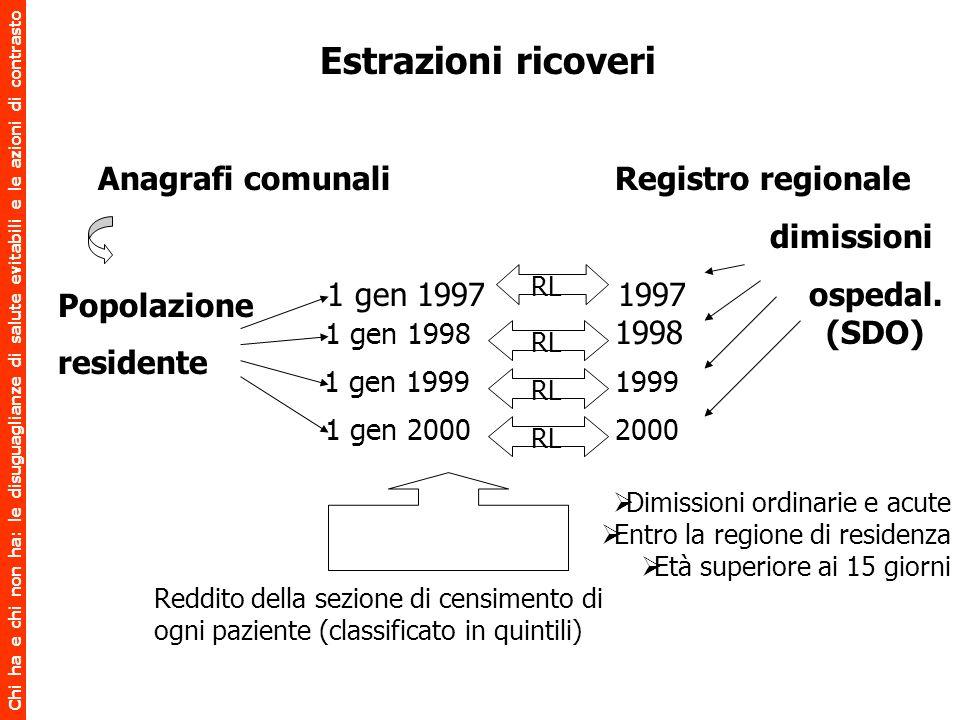 Estrazioni ricoveri Anagrafi comunali Registro regionale dimissioni