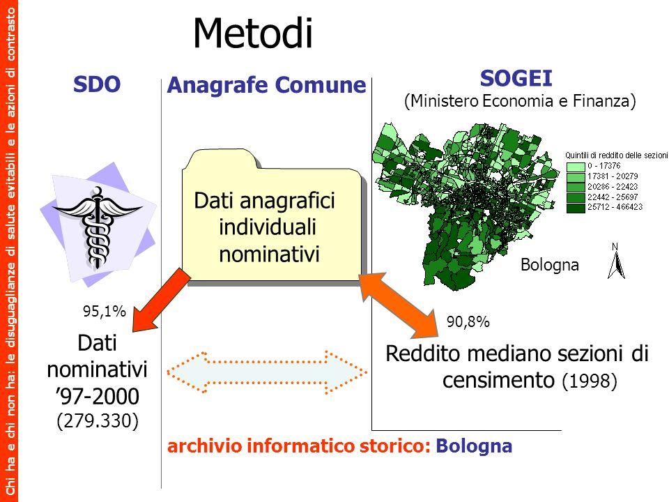 Metodi SOGEI Anagrafe Comune SDO