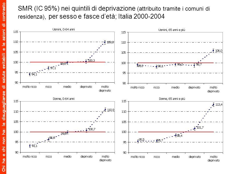 SMR (IC 95%) nei quintili di deprivazione (attribuito tramite i comuni di residenza), per sesso e fasce d'età; Italia 2000-2004