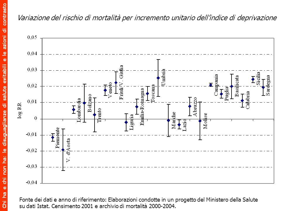 Variazione del rischio di mortalità per incremento unitario dell'indice di deprivazione