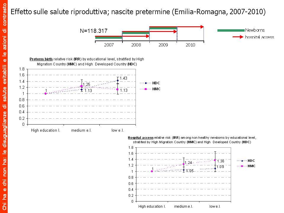 Effetto sulle salute riproduttiva; nascite pretermine (Emilia-Romagna, 2007-2010)