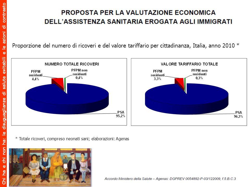 Proporzione del numero di ricoveri e del valore tariffario per cittadinanza, Italia, anno 2010 *