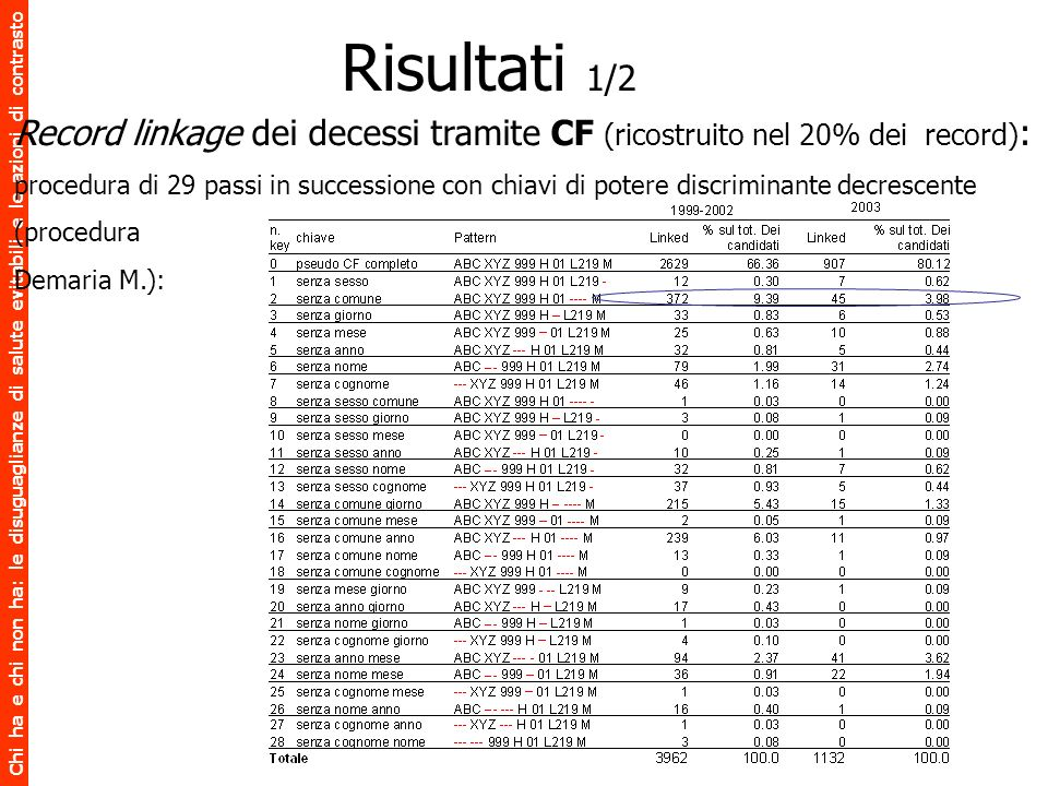 Risultati 1/2 Record linkage dei decessi tramite CF (ricostruito nel 20% dei record):