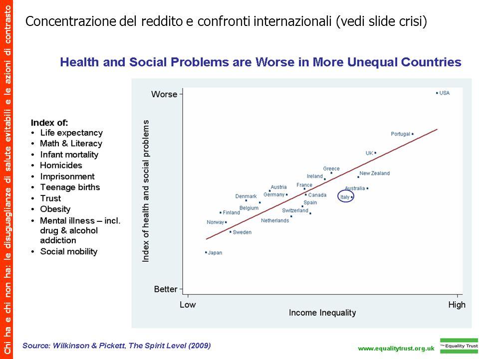 Concentrazione del reddito e confronti internazionali (vedi slide crisi)