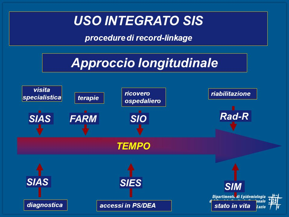 procedure di record-linkage Approccio longitudinale