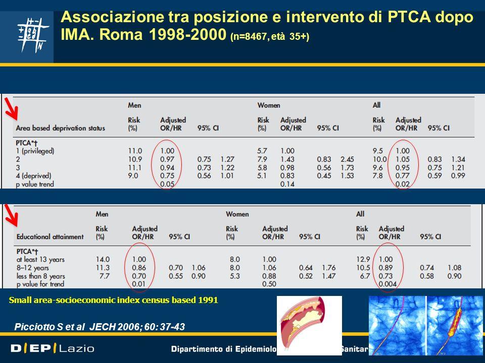Associazione tra posizione e intervento di PTCA dopo IMA